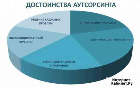 Бухгалтерские услуги, аутсорсинг Казань
